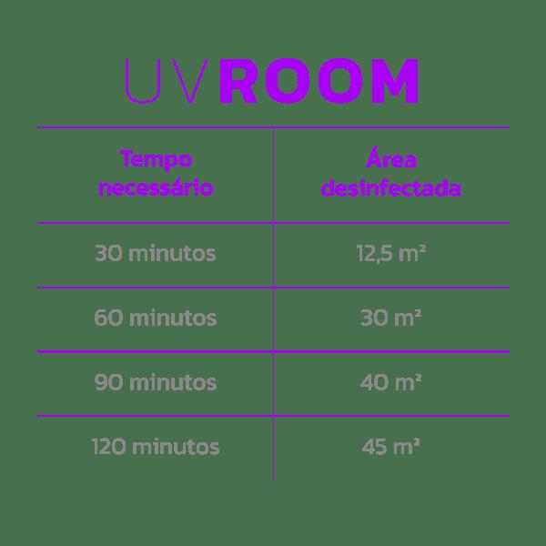Tabela de dimensionamento UV Room BioLambda